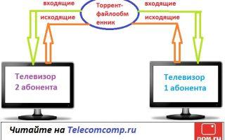 Торрент трекер Дом.ru